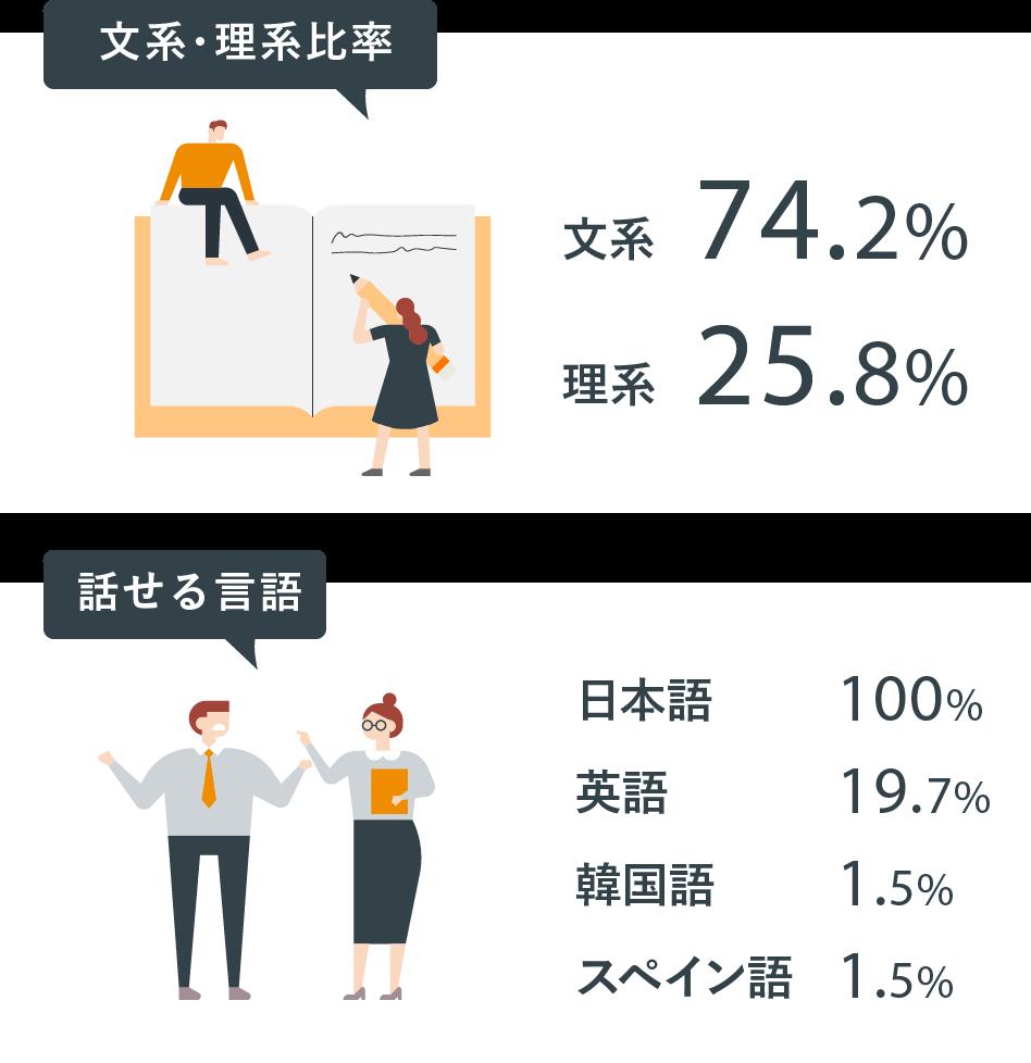 文系・理系比率/話せる言語
